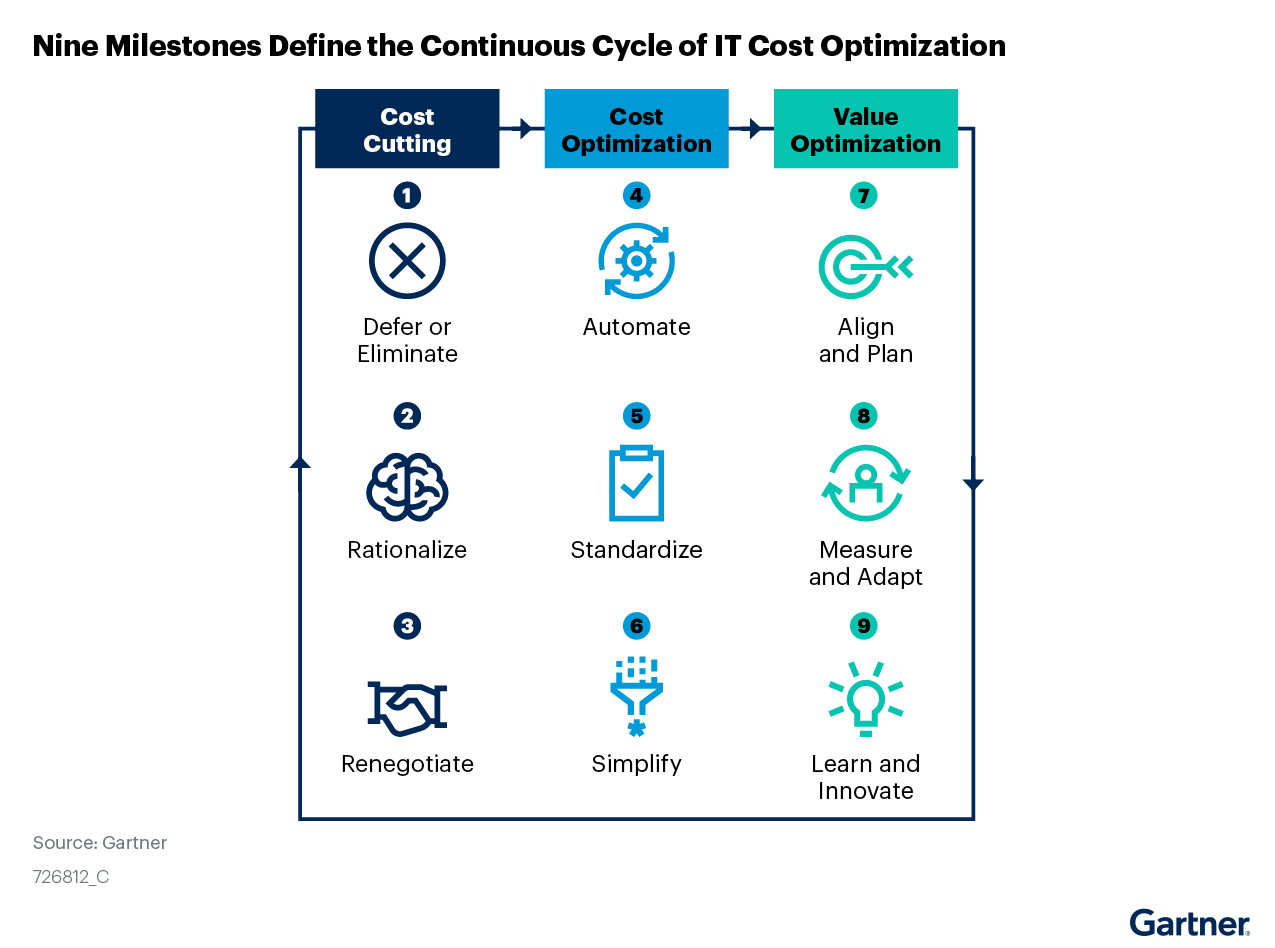 Figure 3. Nine Milestones Define the Continuous Cycle of IT Cost Optimization