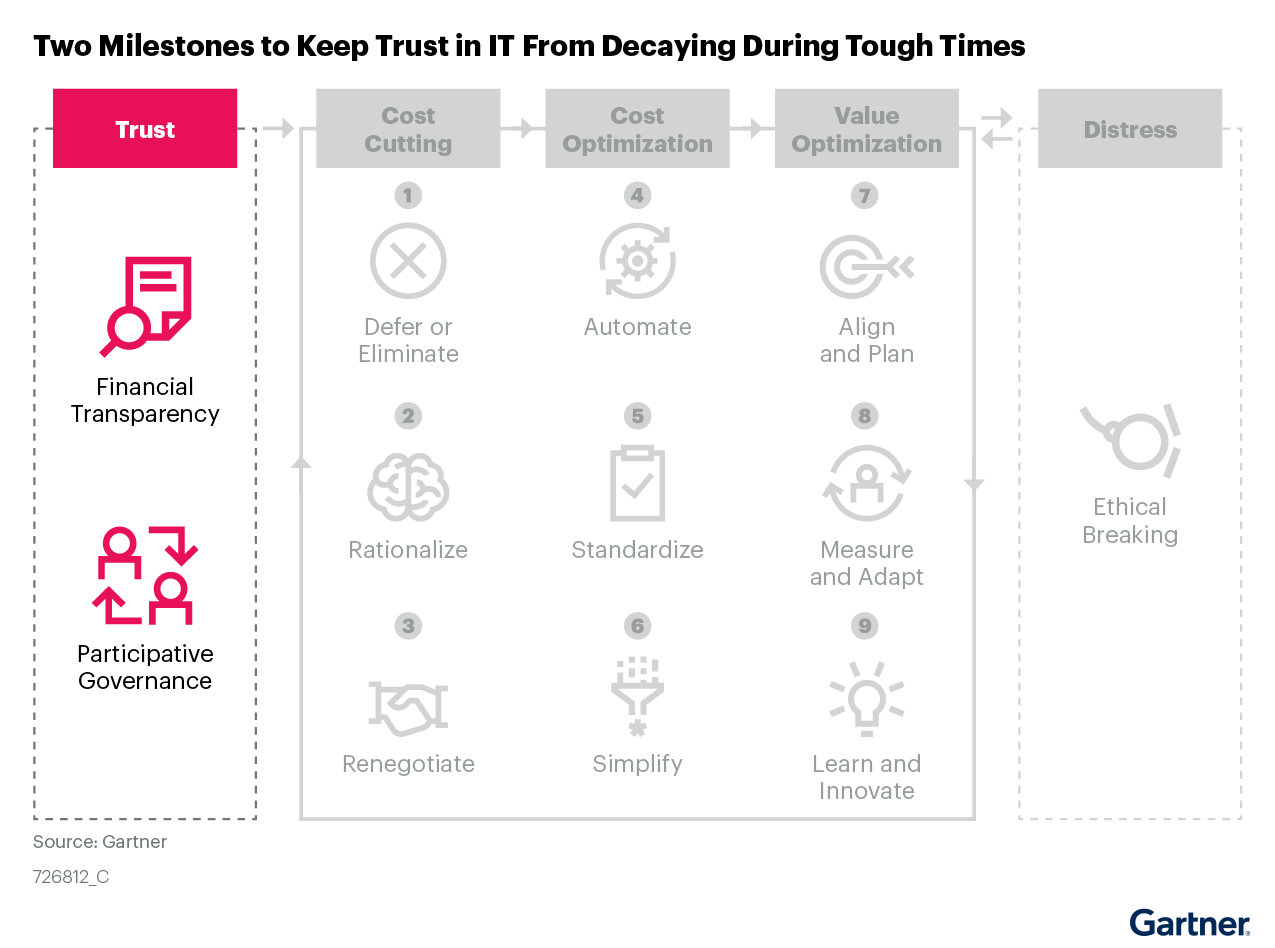 Figure 4. Two Milestones to Keep Trust in IT From Decaying During Tough Times