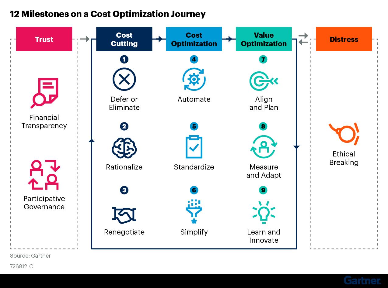 Figure 5. 12 Milestones on a Cost Optimization Journey