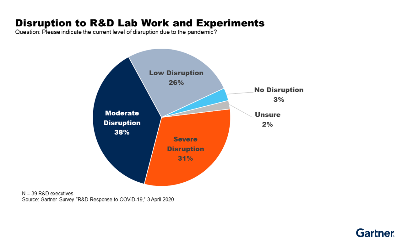Disruption to R&D Lab Work & Experiments