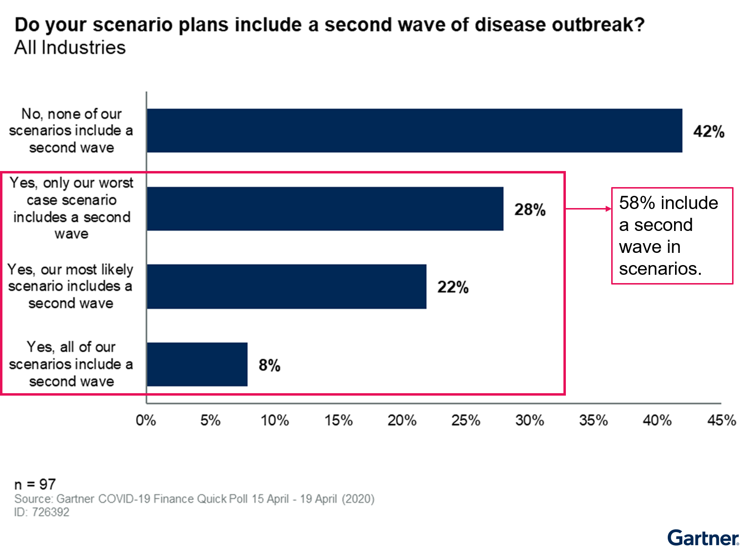 Do Your Scenario Plans Include a Second Wave of the Disease?