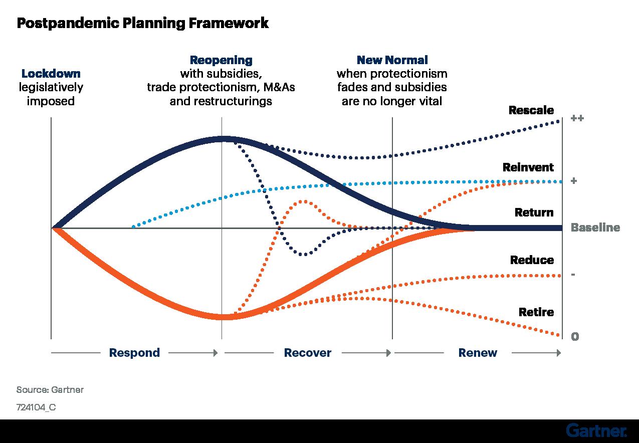 Figure 1: Postpandemic Planning Framework
