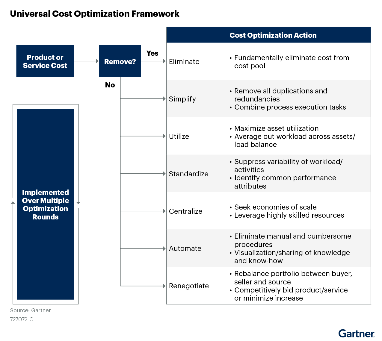 Figure 4: Universal Cost Optimization Framework