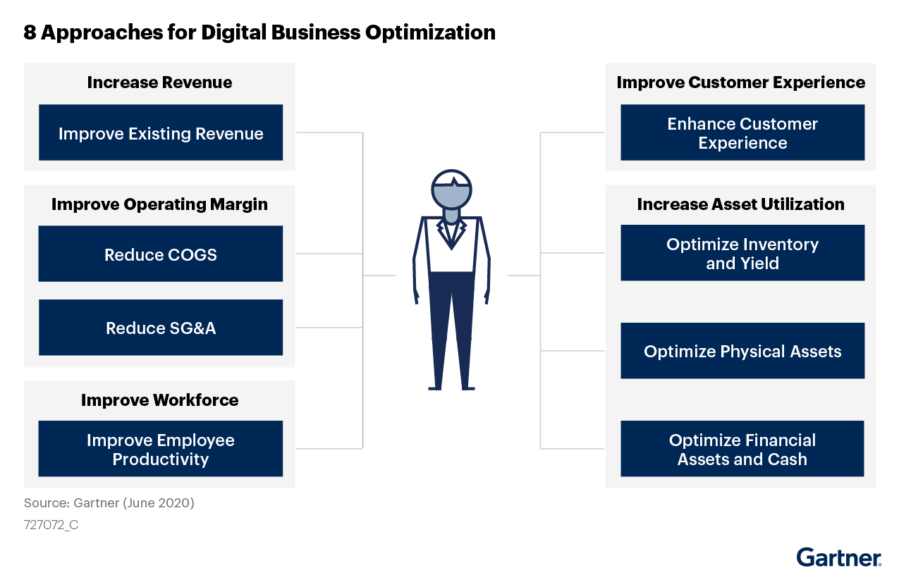 Figure 6: 8 Approaches for Digital Business Optimization