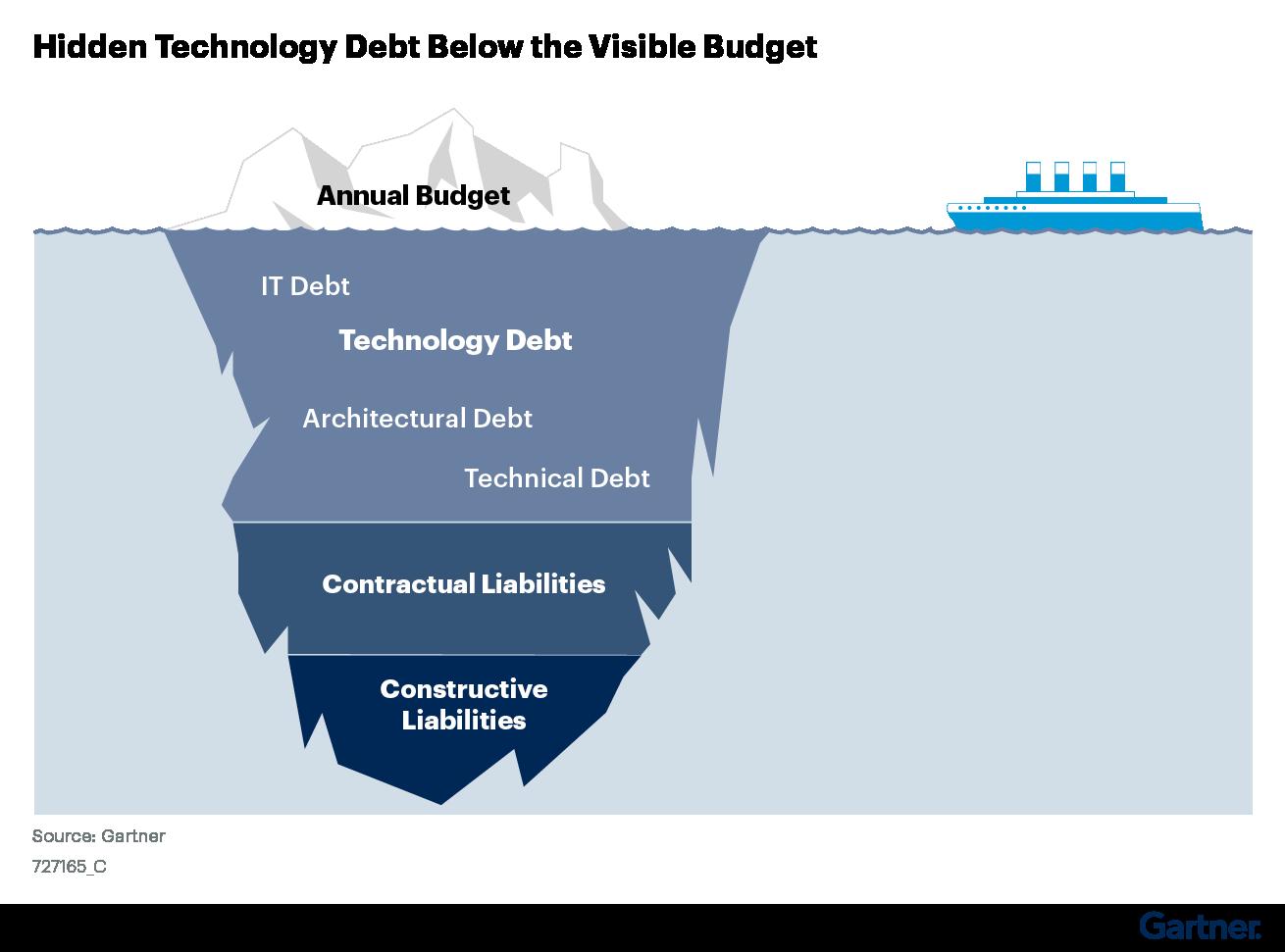 Figure 1. Technology Debt as Hidden Liabilities Below the Surface