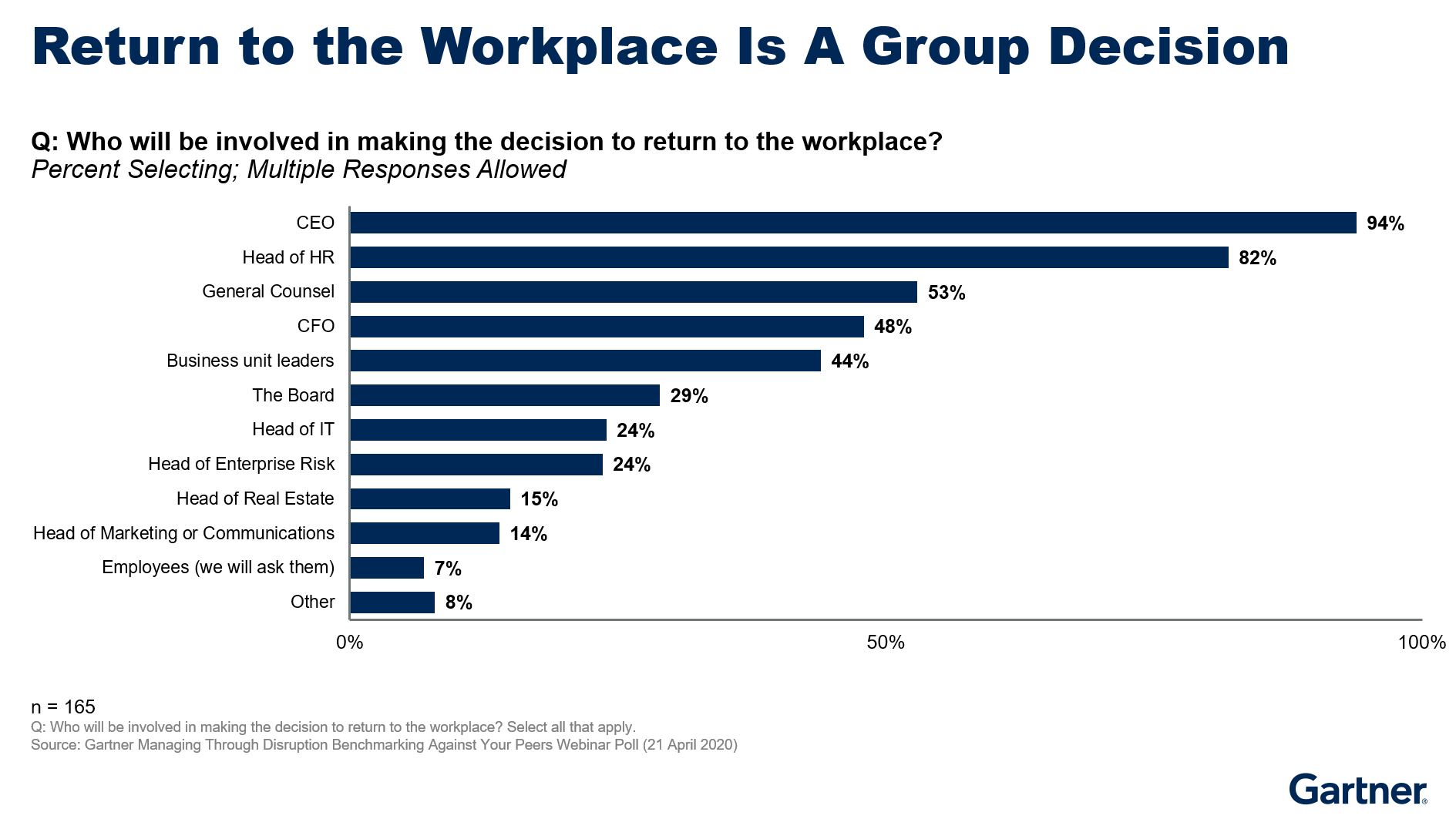 Return to the Workplace is a Group Decision