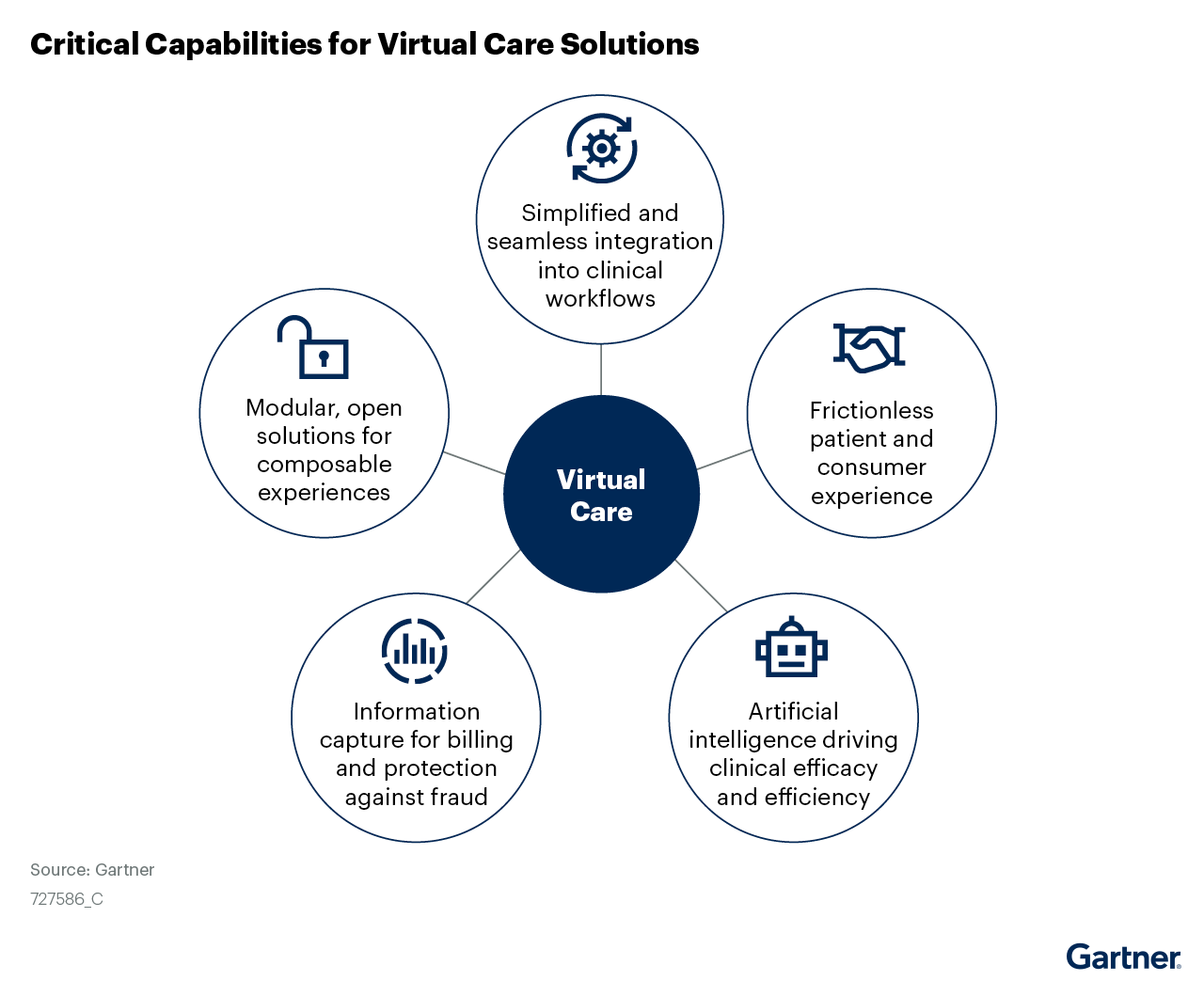 Critical capabilities for virtual care solutions