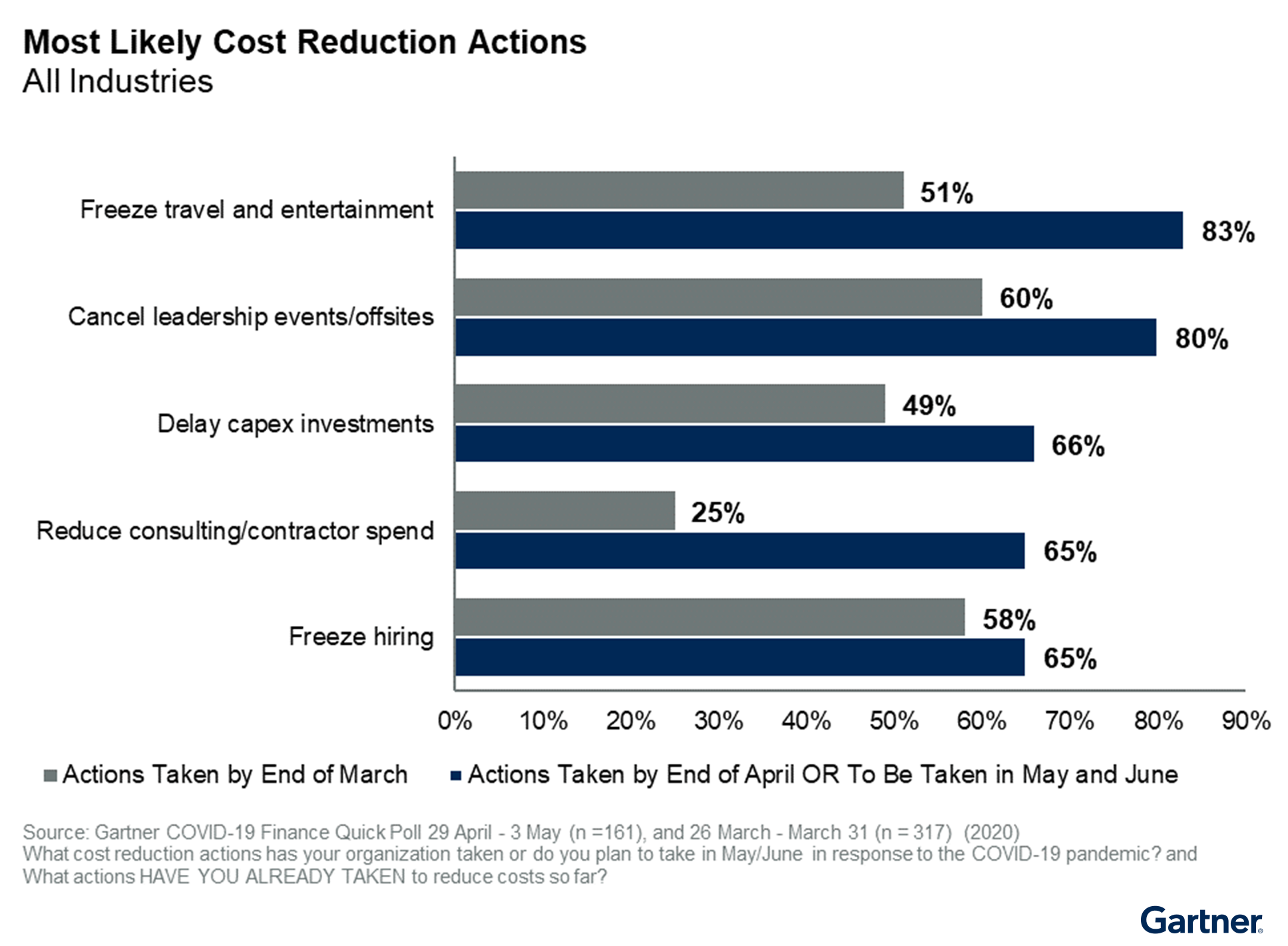 Figure 2. Most Likely Cost Reduction Actions
