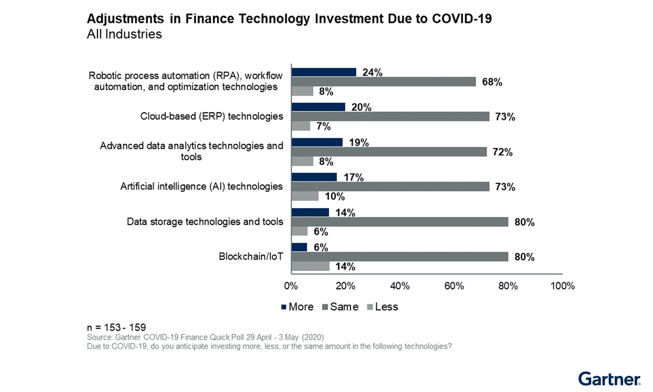 Figure 4. Adjustments in Finance Technology Investments Due to COVID-19