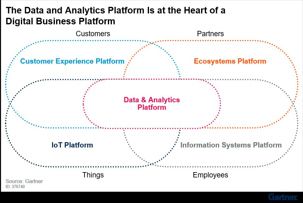 Customer experience platform, ecosystem platform, Internet of Things (IoT) platform and information system platform create a digital business platform that has data and analytics platforms at its heart.