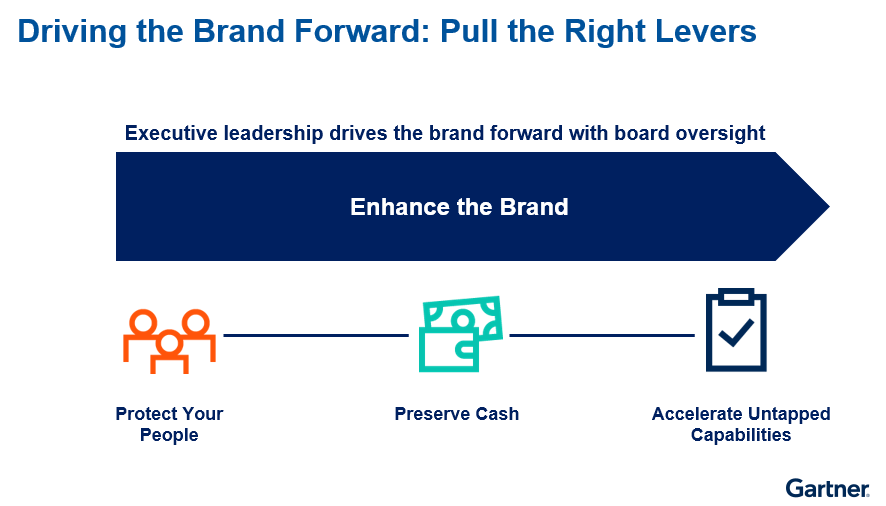 Figure 1. Driving the Brand Forward: Pull the Right Levers