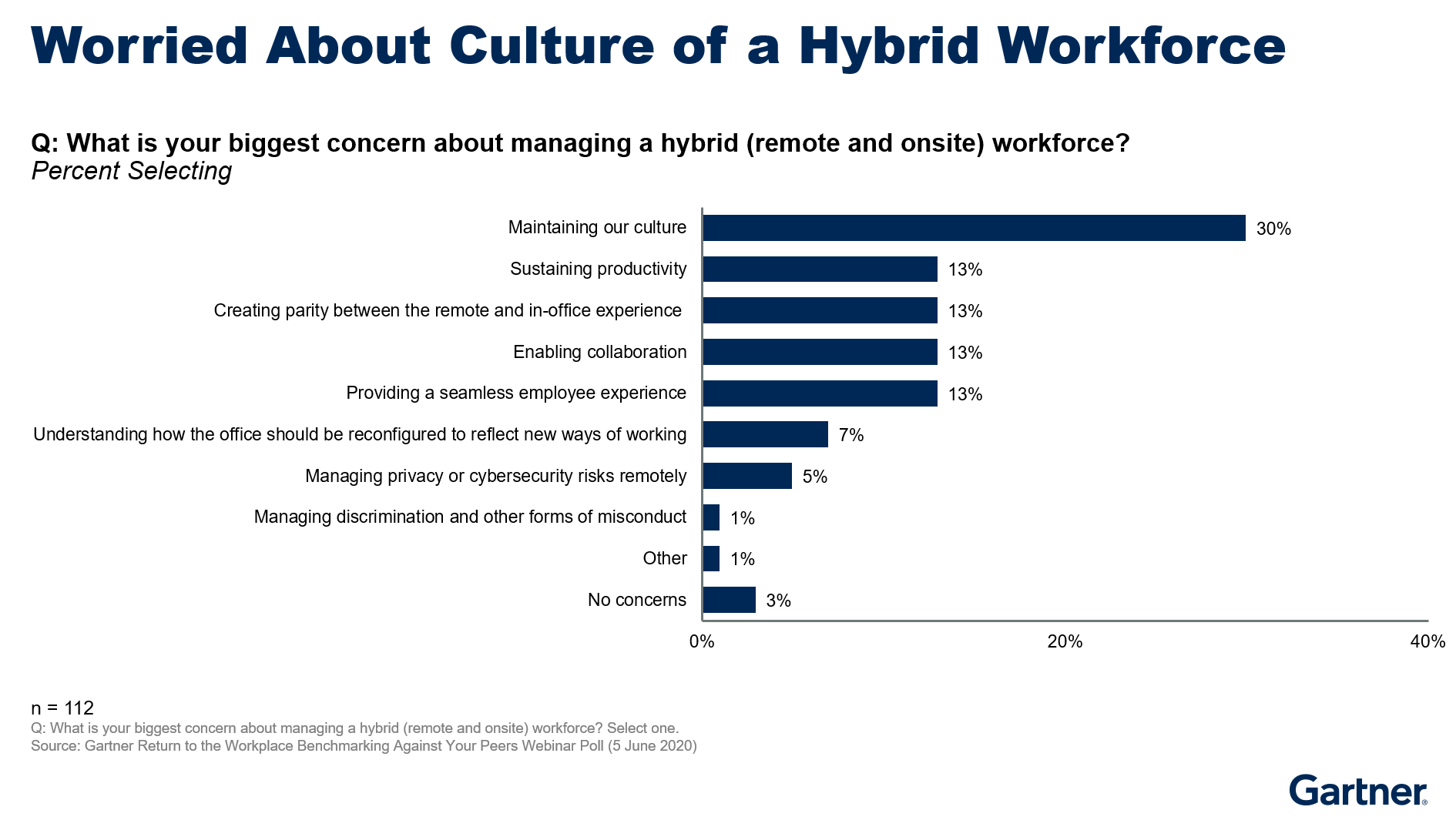 Figure 1. Worried About the Culture of a Hybrid Office