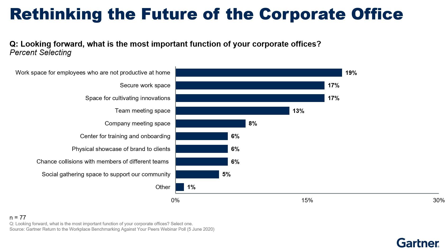 Figure 2. Rethinking the Future of the Corporate Office