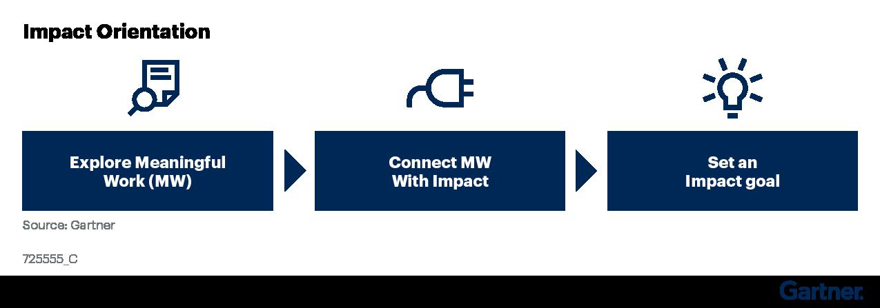 Impact Orientation