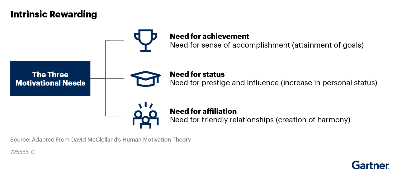 Human 3 Main Motivational Needs for Intrinsic Rewarding