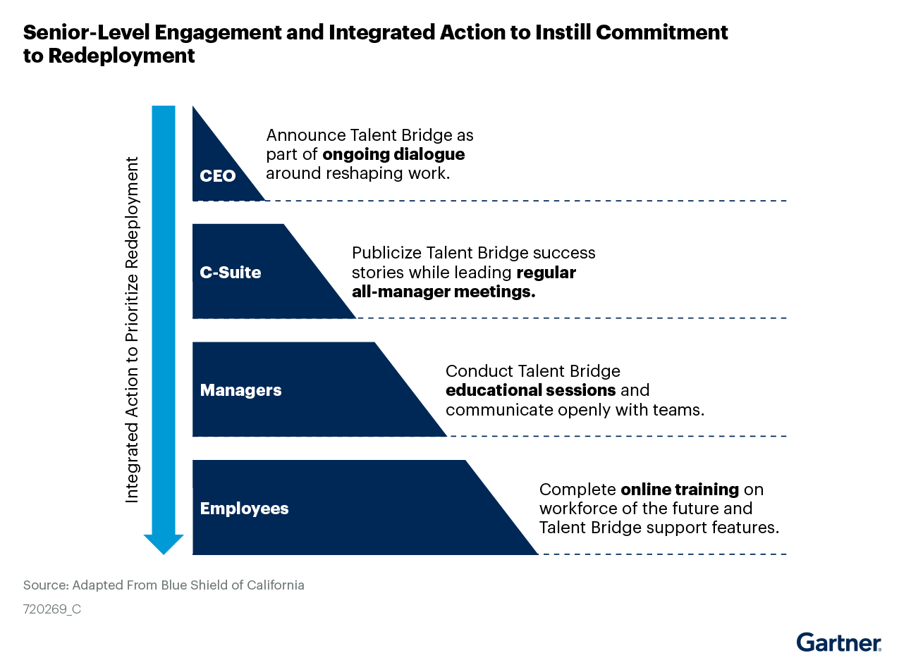 Figure 2: Senior-Level Engagement and Integrated Action to Instill Commitment to Redeployment