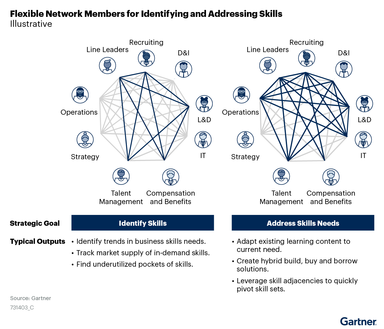 Figure 3: Flexible Network Members for Identifying and Addressing Skills