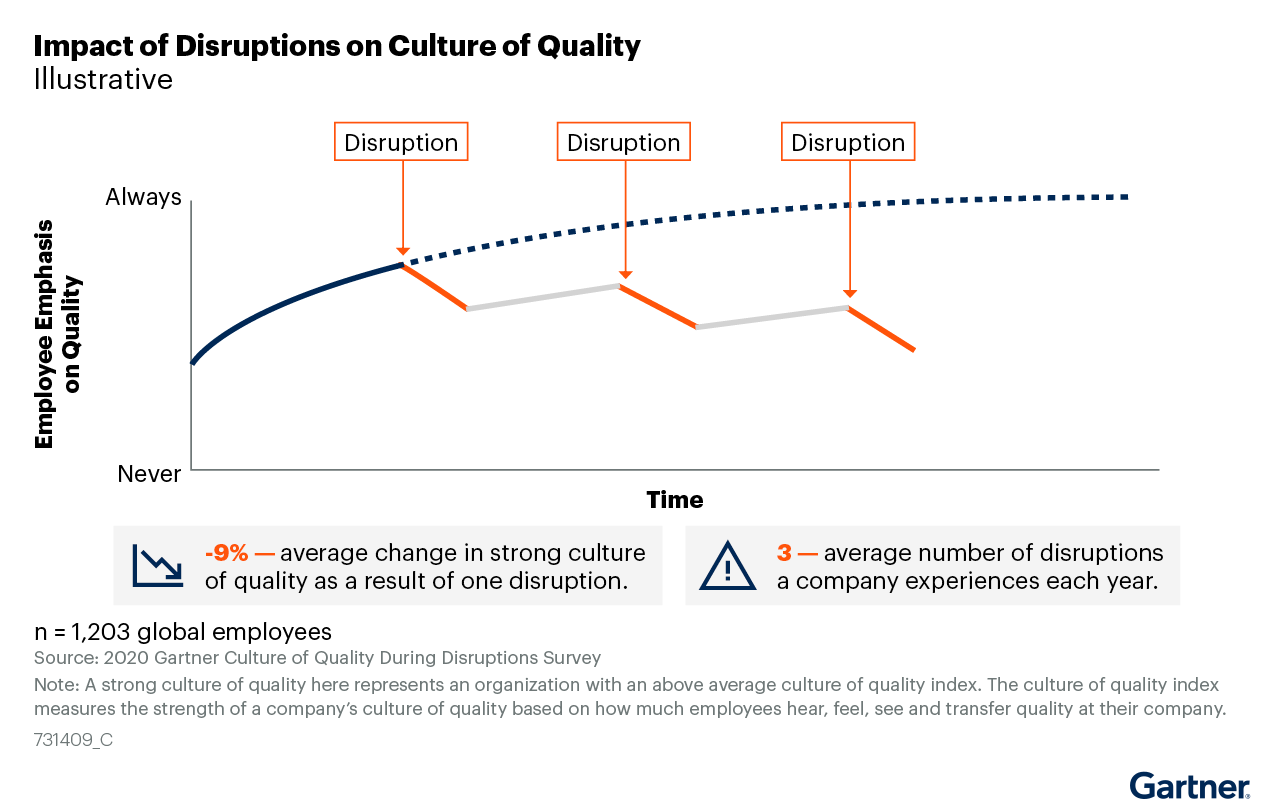 Figure 1: Impact of Disruptions on Culture of Quality