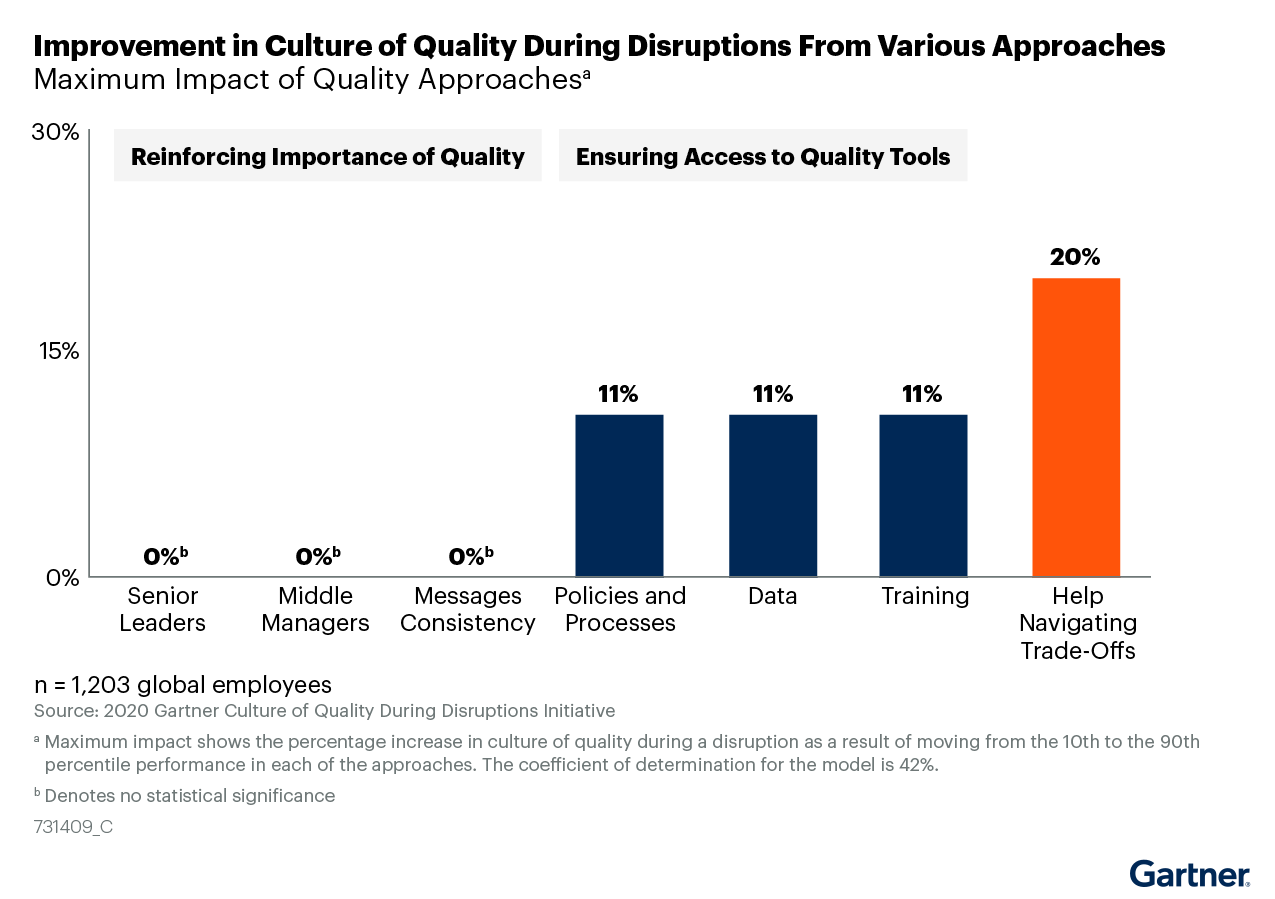 Figure 2: Improvement in Culture of Quality During Disruptions From Various Approaches
