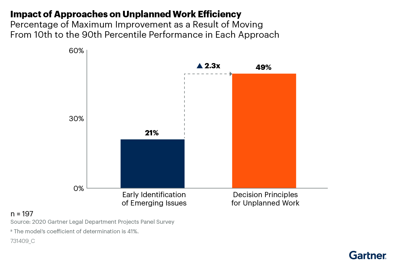 Figure 3: Impact of Approaches on Unplanned Work Efficiency