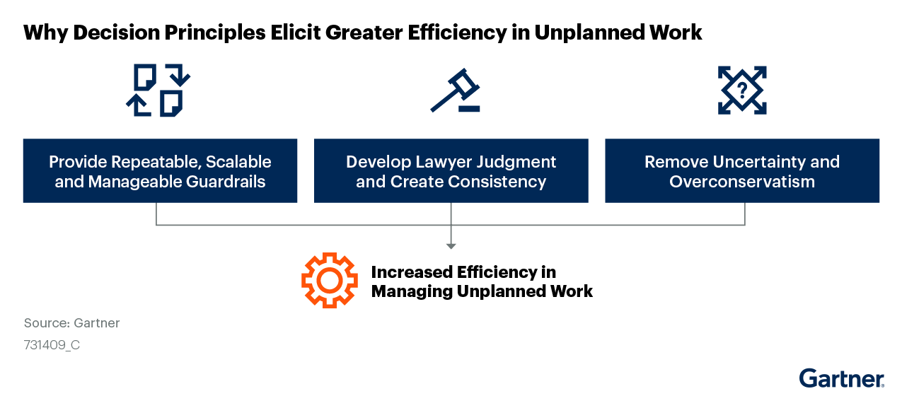 Figure 4: Why Decision Principles Elicit Greater Efficiency in Unplanned Work