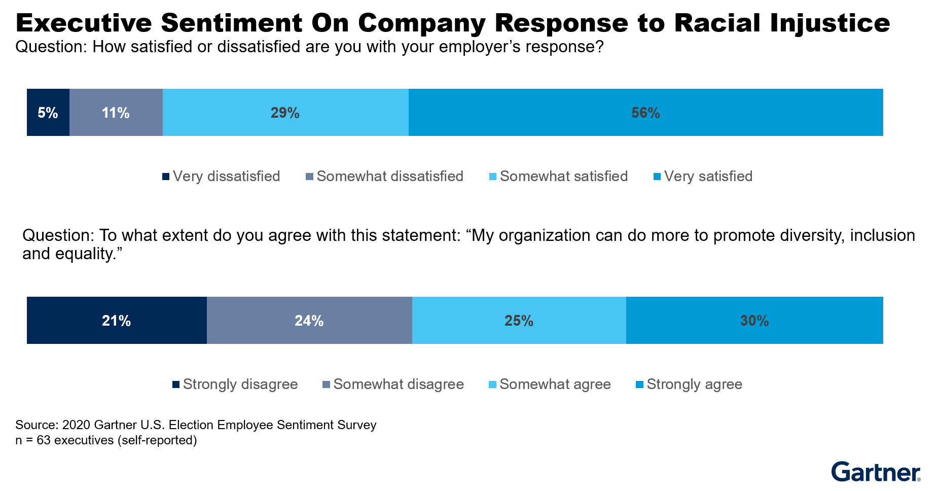 Figure 4: Executive Sentiment on Company Response to Racial Injustice