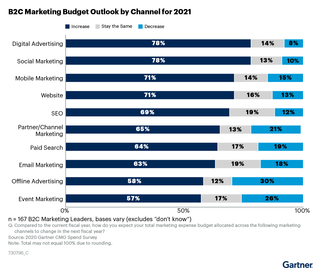 Figure 2. B2C Marketing Budget Outlook by Channel for 2021