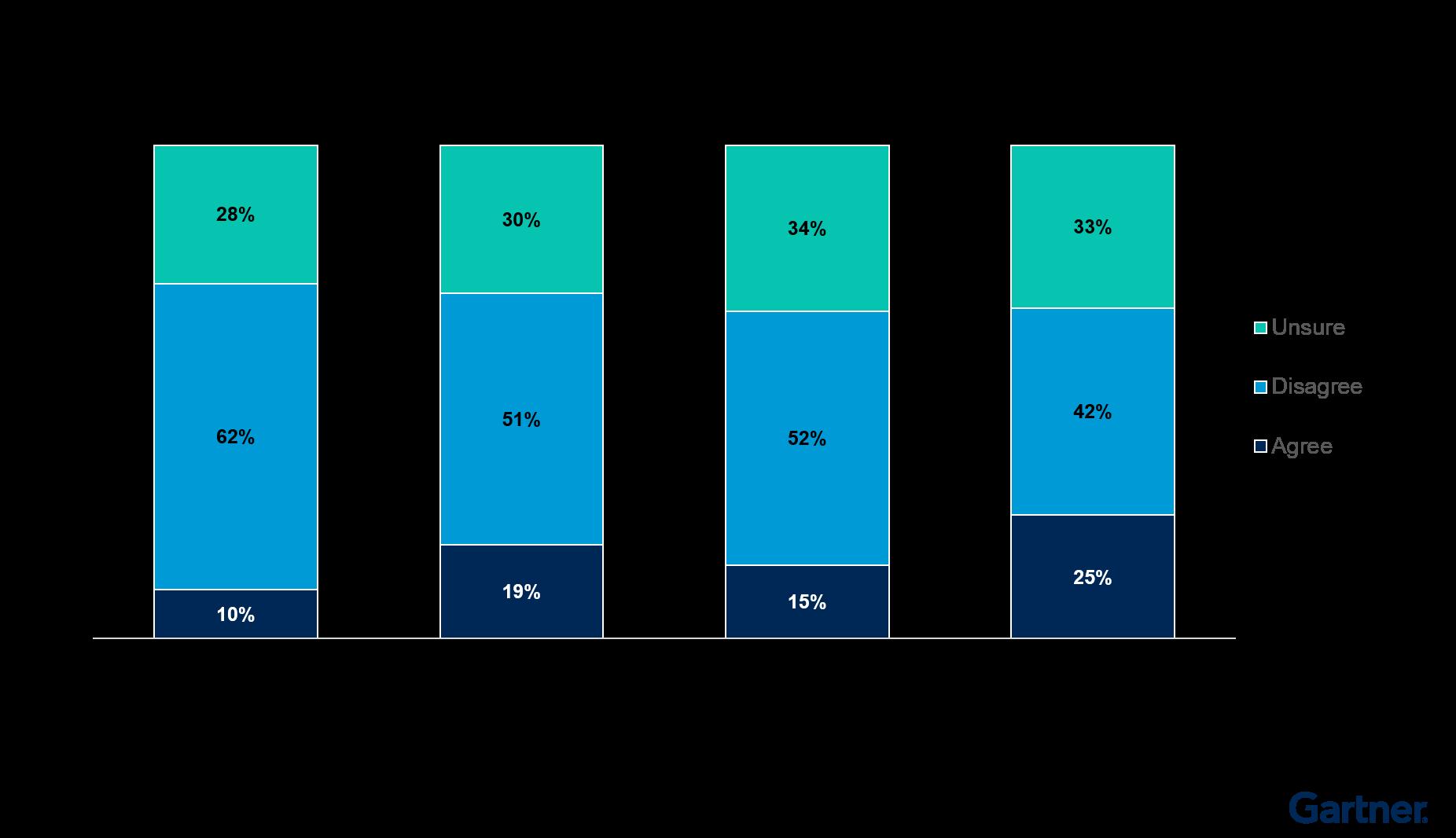 Figure 3. Sales Leaders' Posture Toward Permanent Virtual Sales