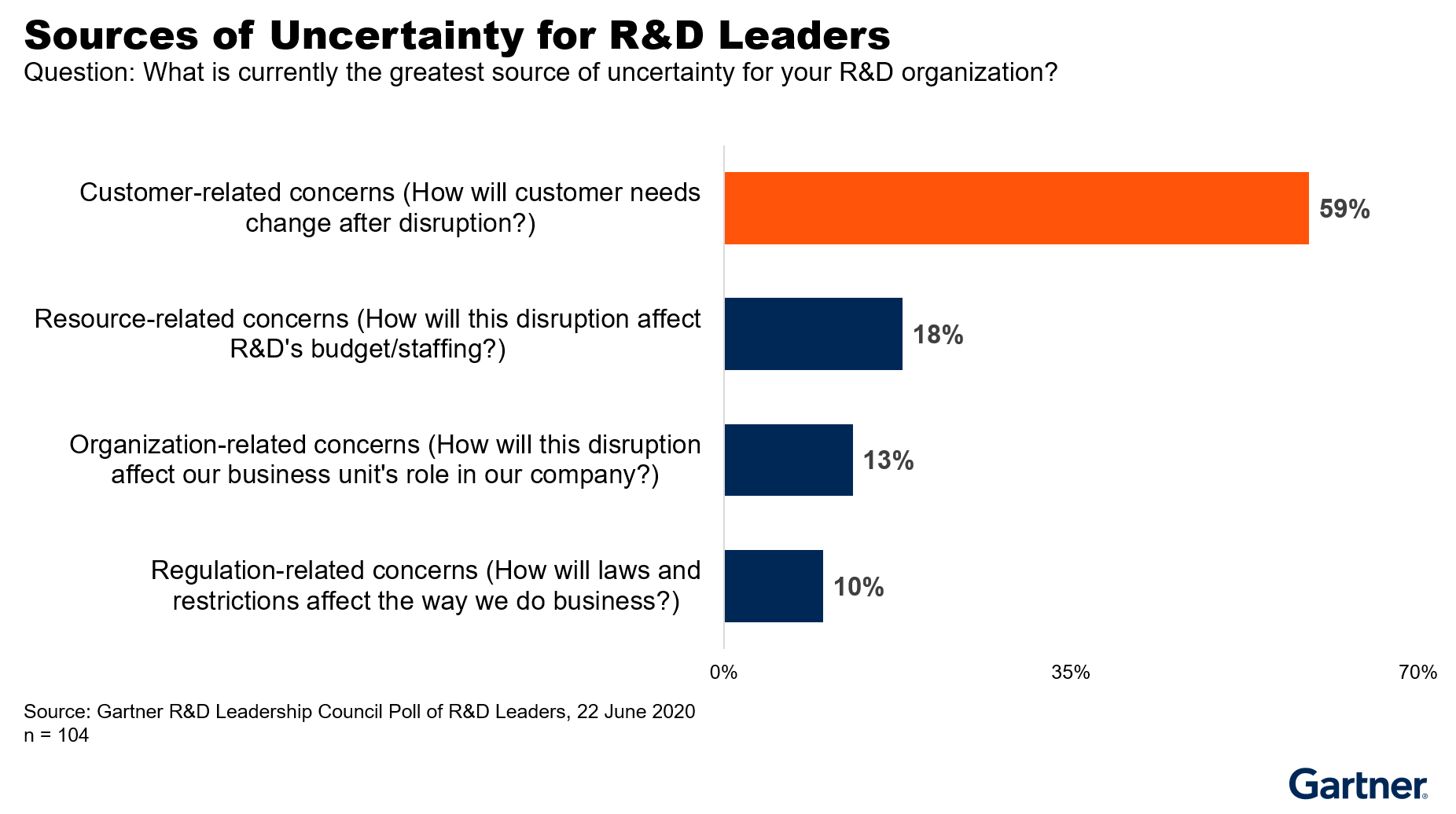 Figure 4. Source of Uncertainty for R&D Leaders