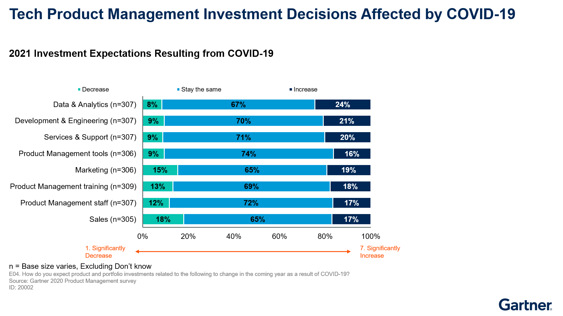 Figure 1. Tech Product Manager Investment Decisions Affected by COVID-19