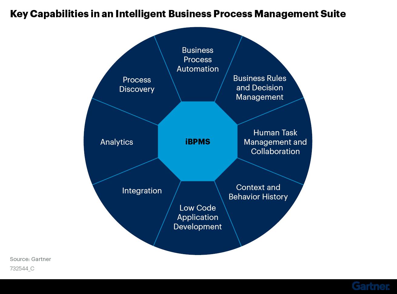 Bu şekil, Akıllı İş Süreçleri Yönetim Paketindeki 8 temel özelliği açıklamaktadır.