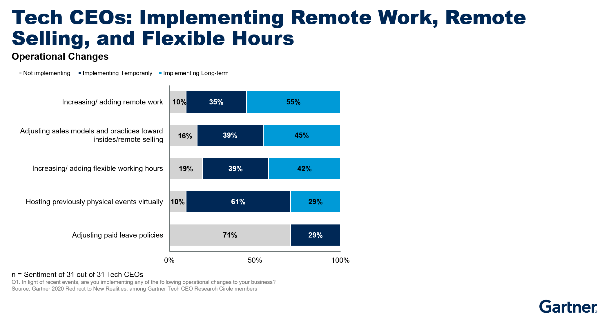 Figure 4. Tech CEOs: Implementing Remote Work, Remote Selling, and Flexible Hours