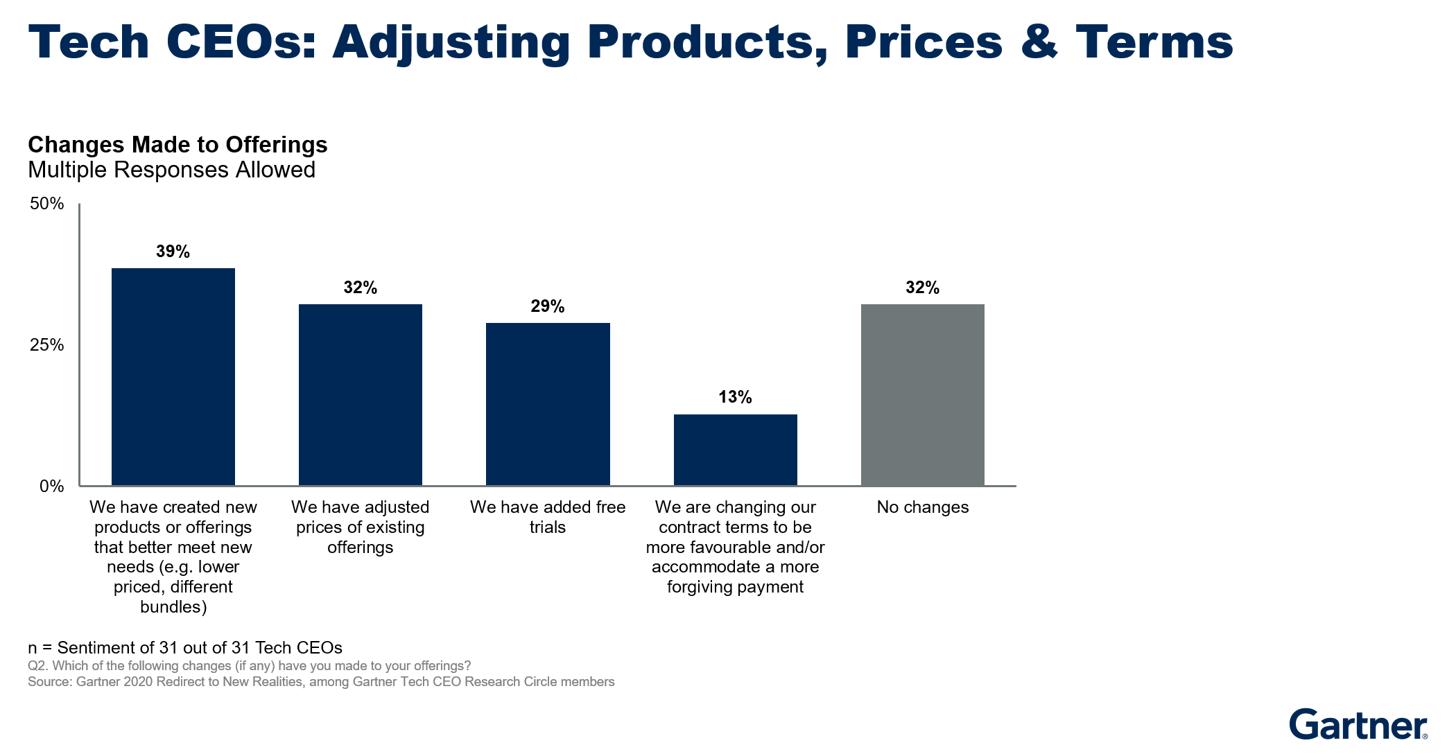 Figure 5. Tech CEOs Adjusting Products, Prices & Terms