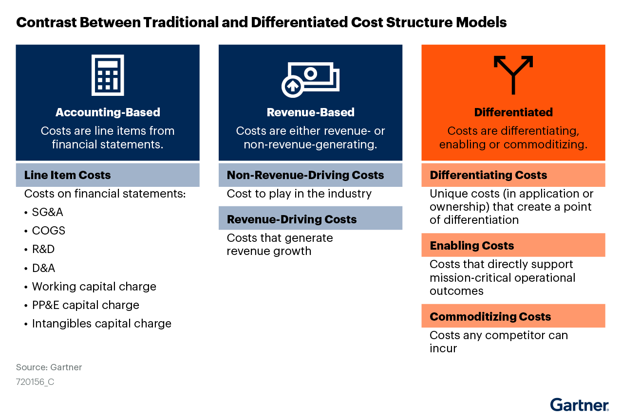 Figure 1. Contrast Between Traditional and Differentiated Cost Structure Models