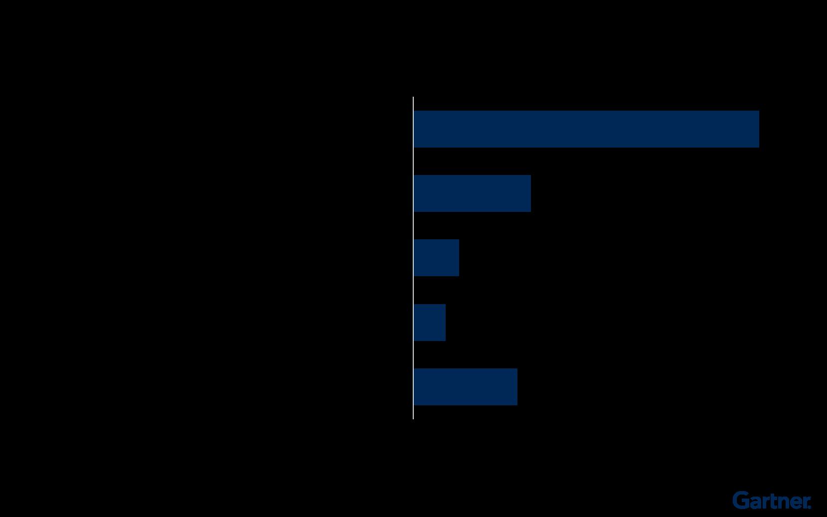 Figure 2: Changes to R&D's Scenario Planning Process