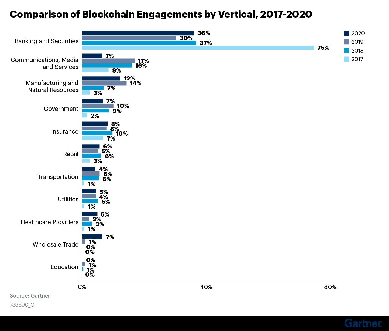Vergleich unterschiedlicher Blockchain-Initiativen