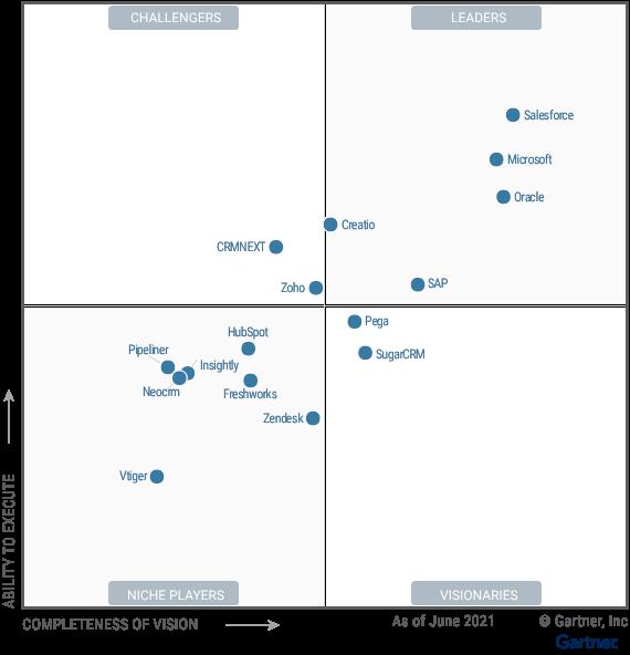 Figure shows the placement of 16 vendors in this Magic Quadrant document.