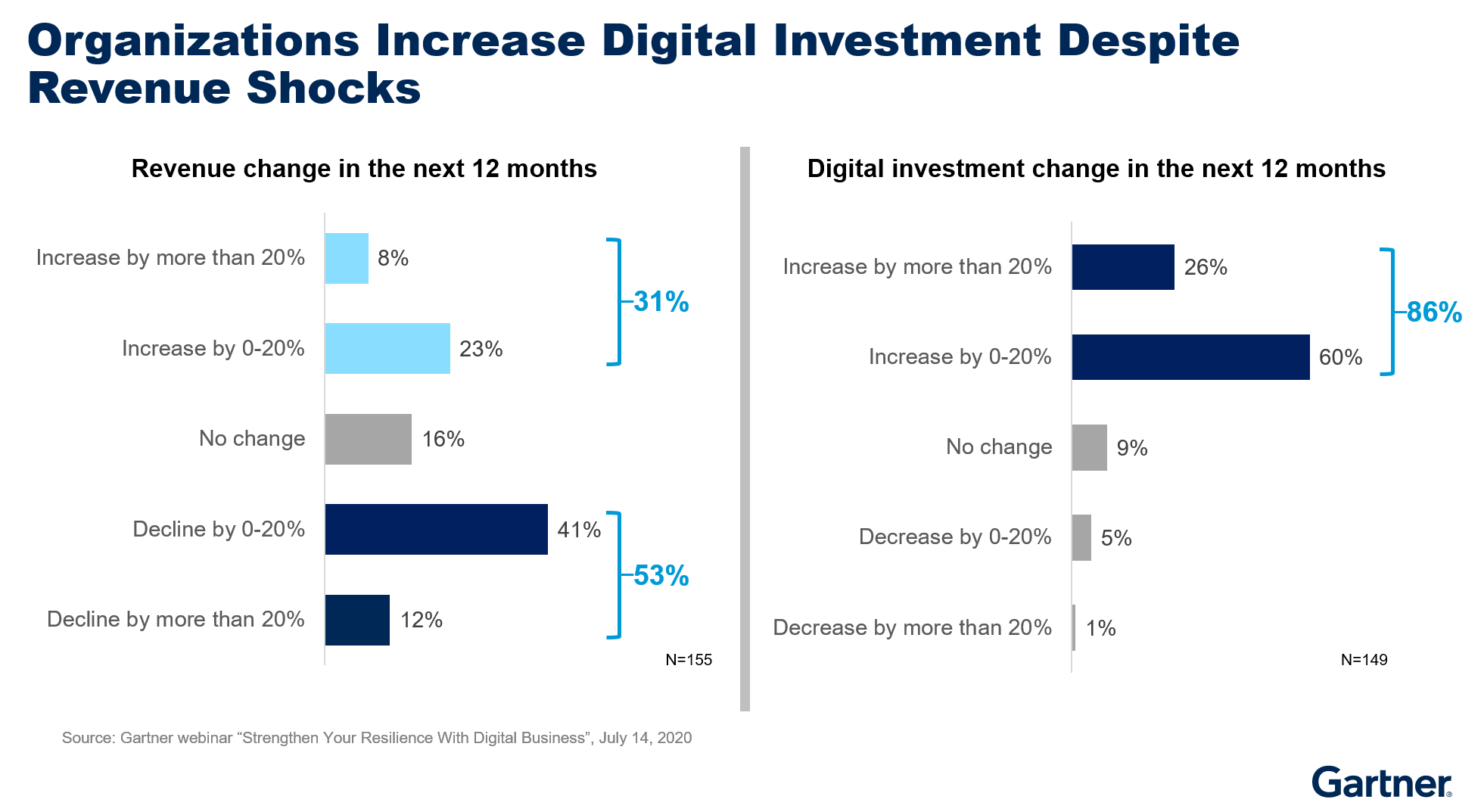 Figure 1. Organizations Increase Digital Investments Despite Revenue Shocks