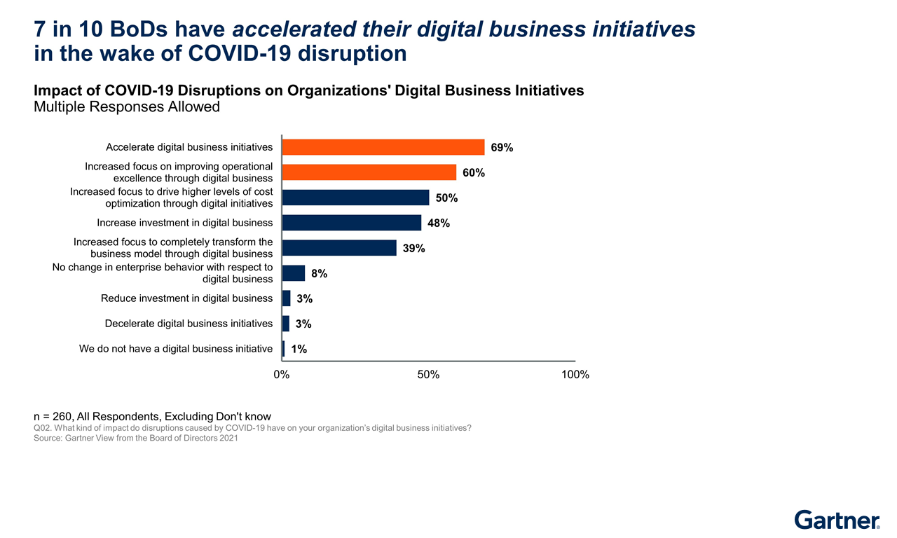 Figure 2. Impact of COVID-19 Disruptions on Organization's Digital Business Initiatives