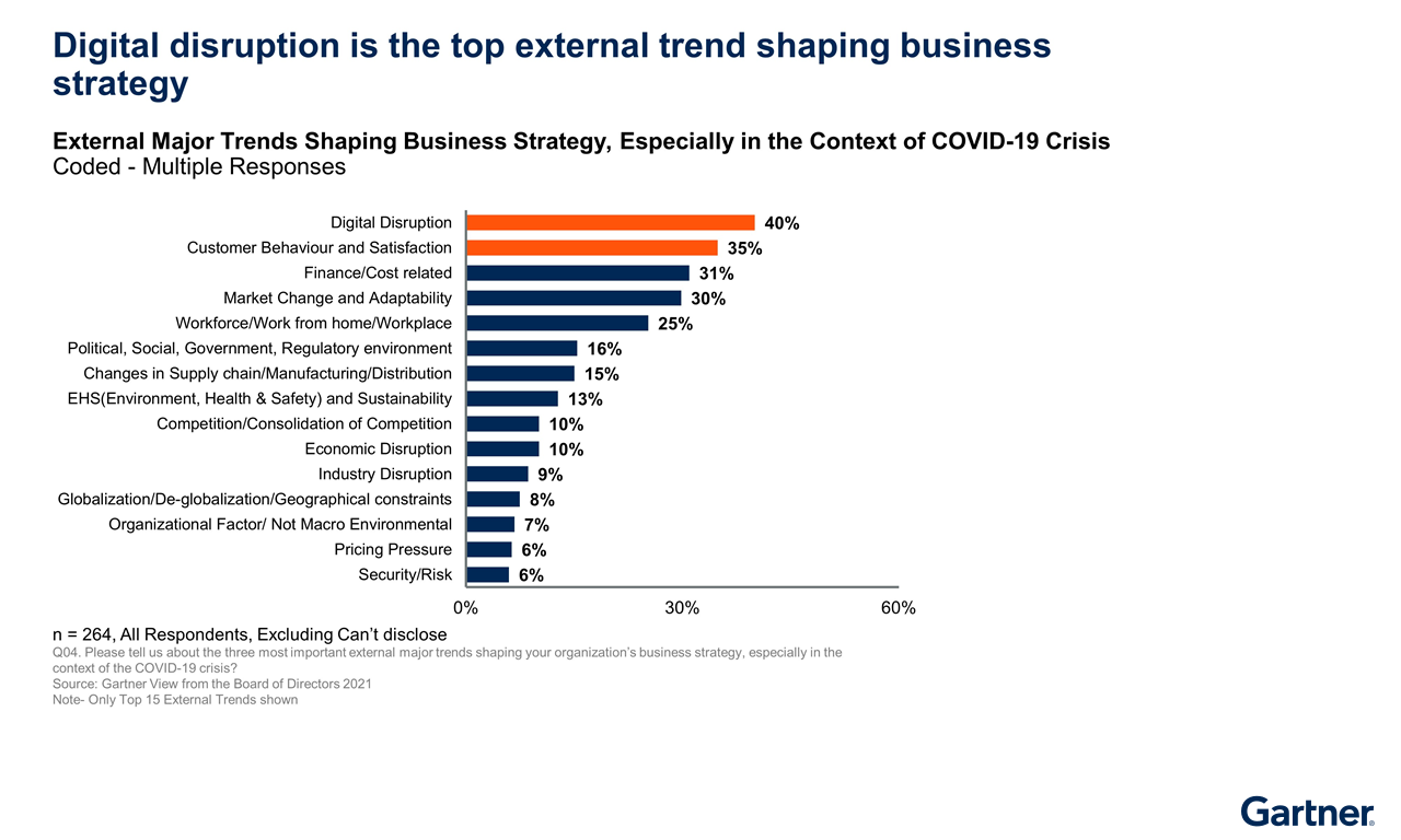 Figure 3. Digital Disruption Is the Top External Trend Shaping Business Strategy