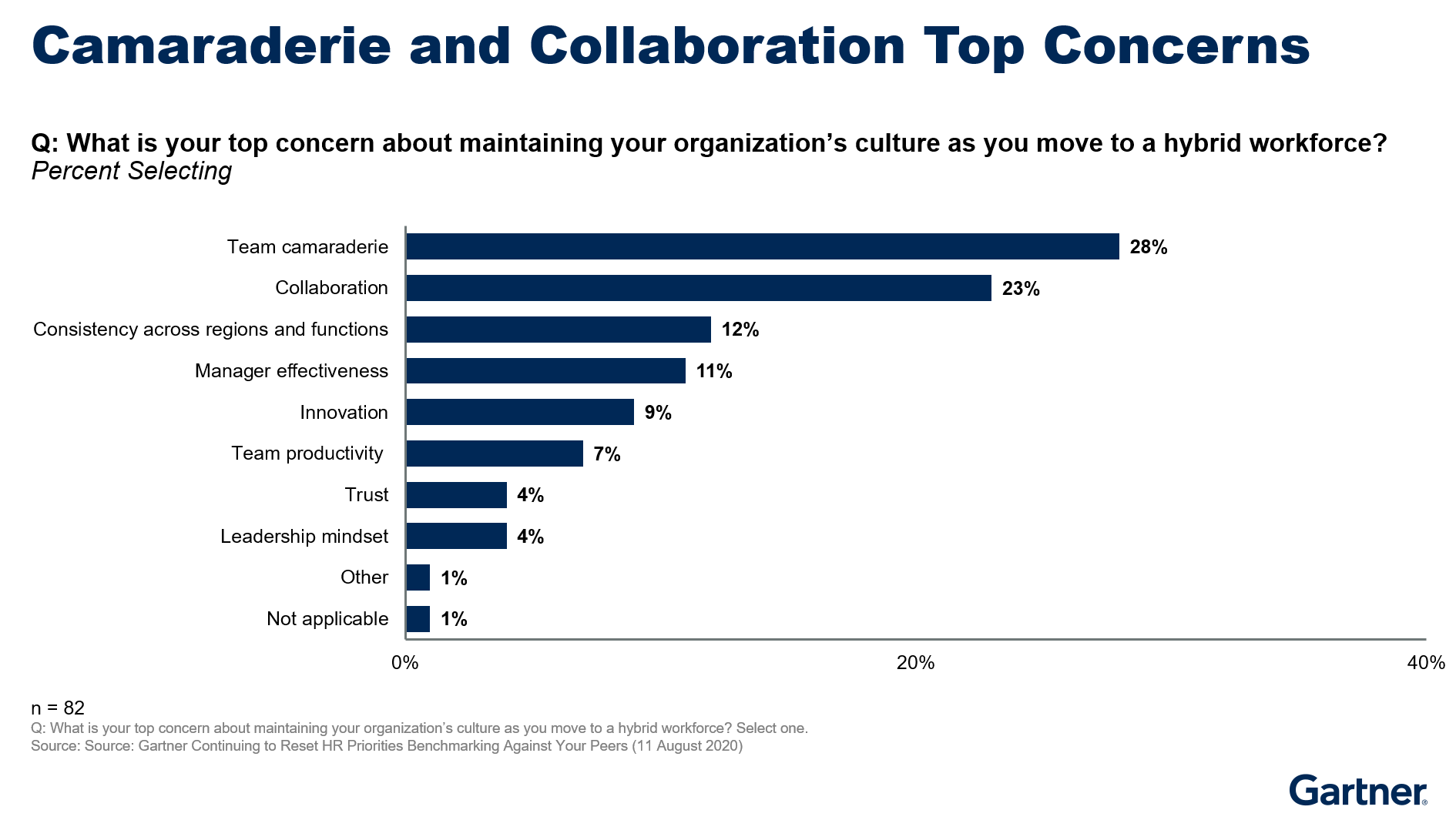 Figure 4. Camaraderie and Collaboration Top Concerns