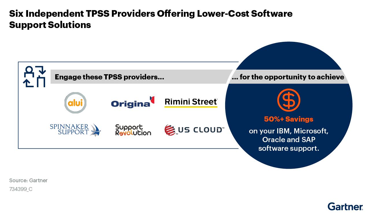 Figure 1: Six Independent TPSS Providers Offering Lower Cost Software Support Solutions