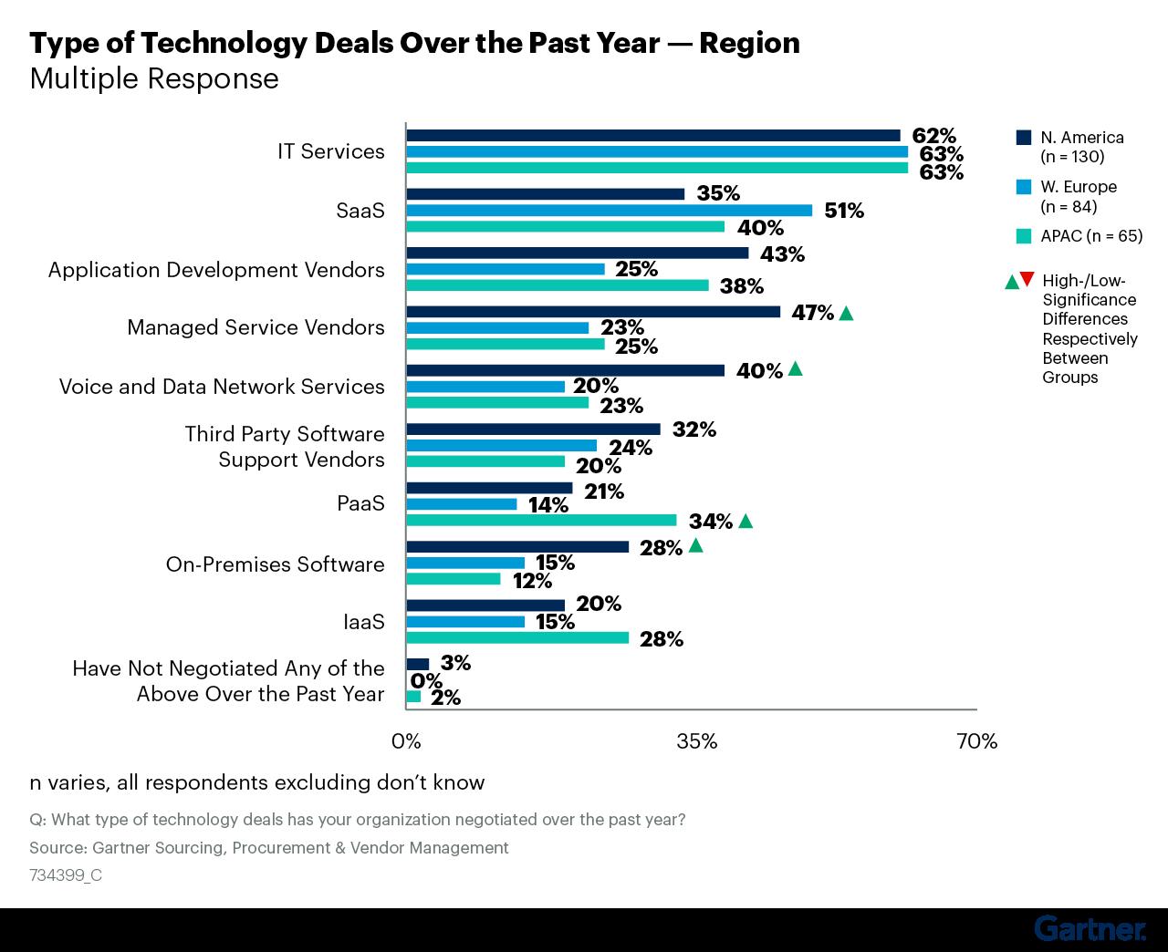 Figure 3: Technology Deals by Region