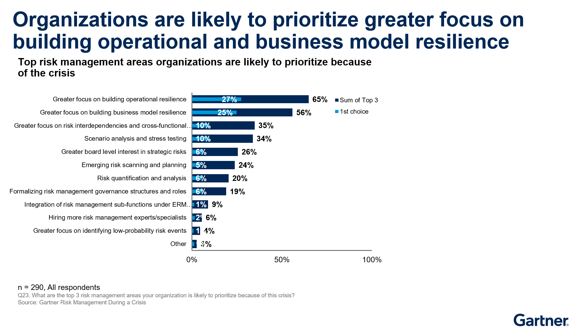 Figure 2. Top Risk Management Areas Organizations are Likely to Prioritize Because of the Crisis