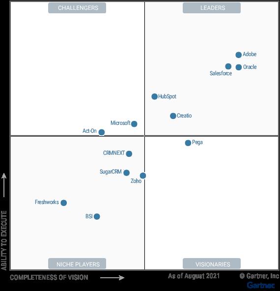 Magic Quadrant for B2B Marketing Automation Platforms