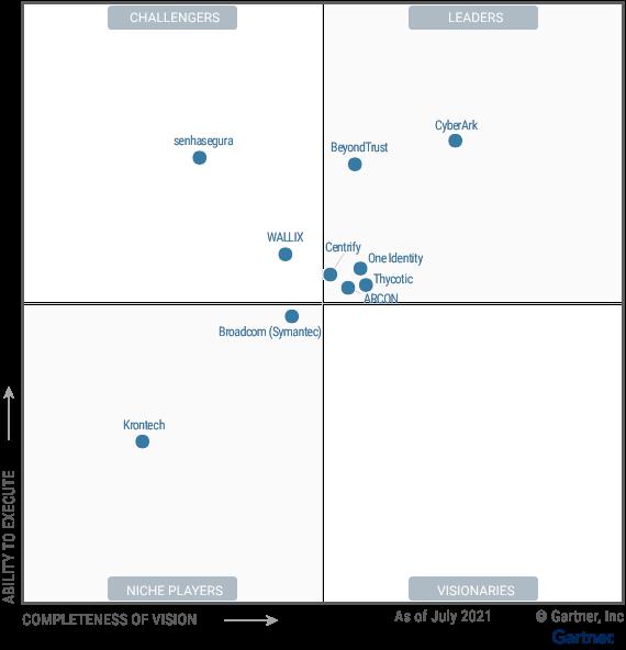 Accessibility Description (Required) Magic Quadrant for Privileged Access Management. Leader quadrant: CyberArk, BeyondTrust, One Identity, Thycotic, Centrify, Arcon. Challengers Quadrant: senhasegura, WALLIX. Niche Players quadrant: Broadcom (Symantec), Krontech. Visionaries quadrant: empty.