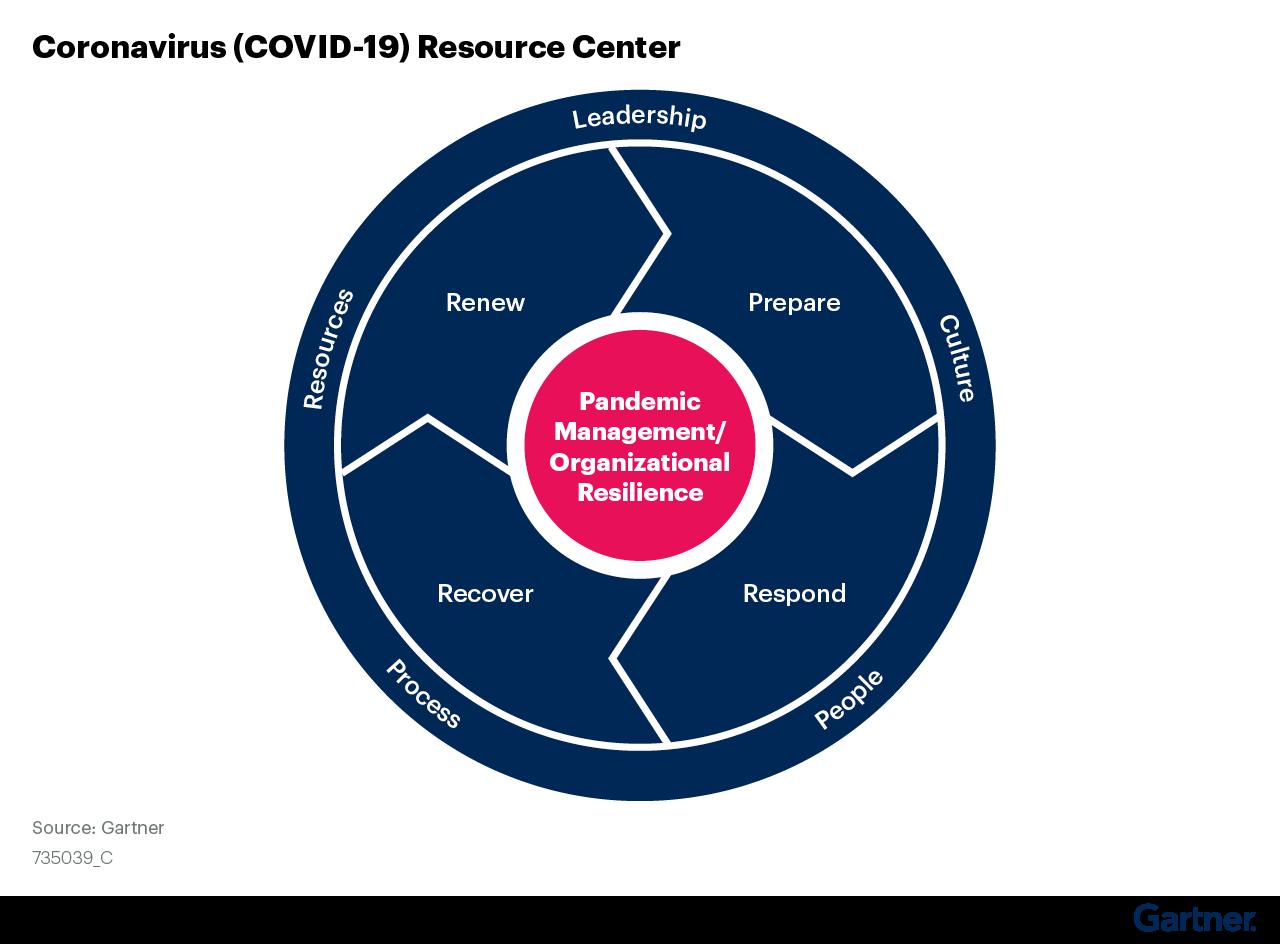Figure 1. Coronavirus (COVID-19) Resource Center Overview