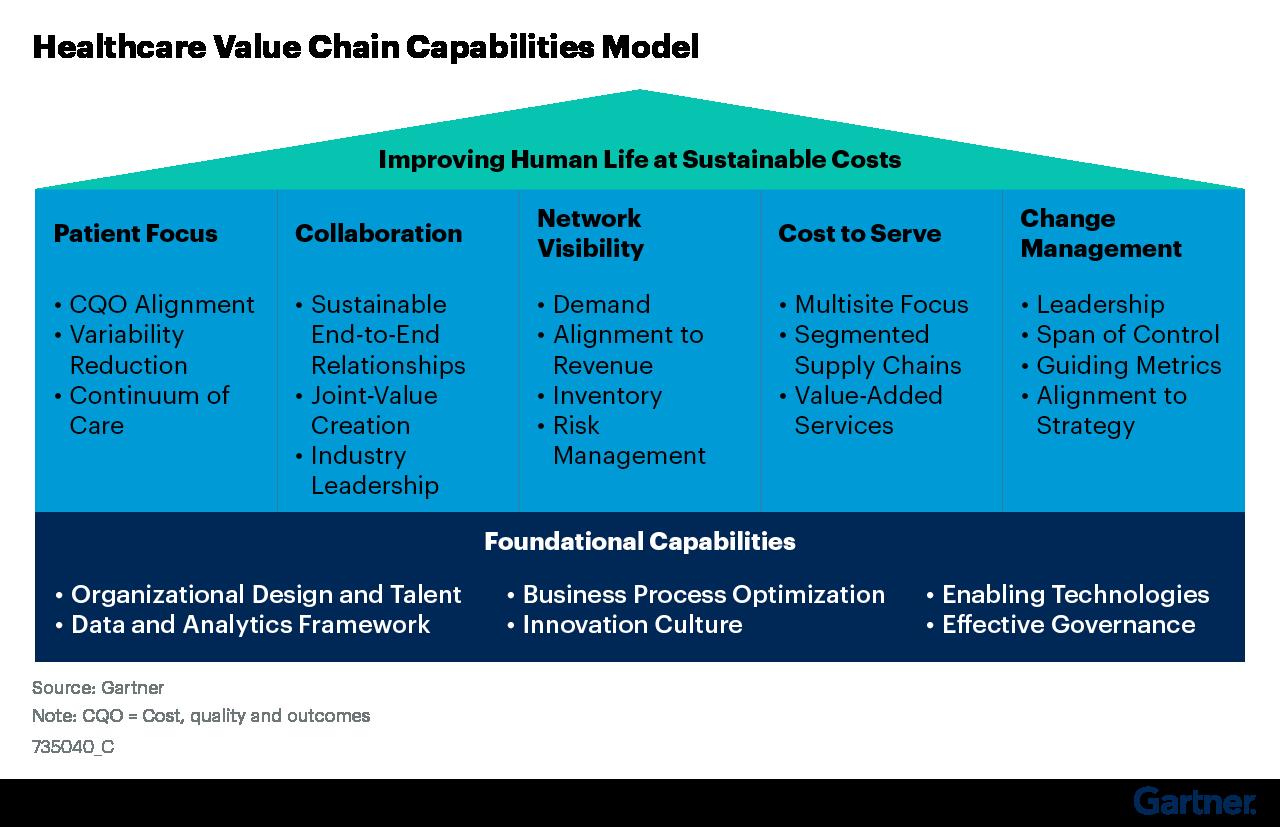 Figure 1: Healthcare Value Chain Capabilities Model