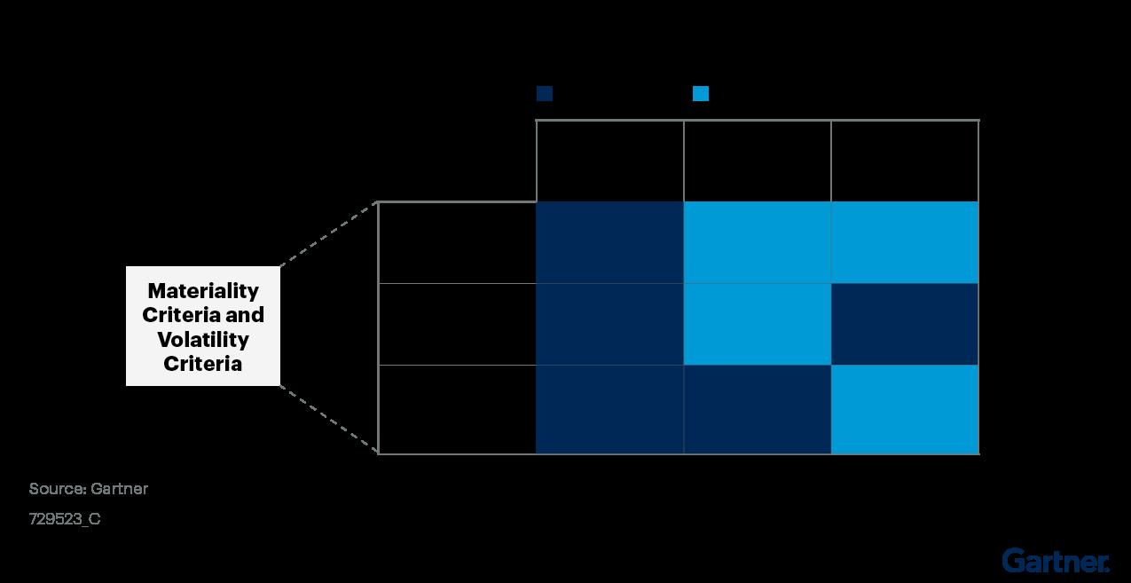 Figure 2: Criticality Dashboard