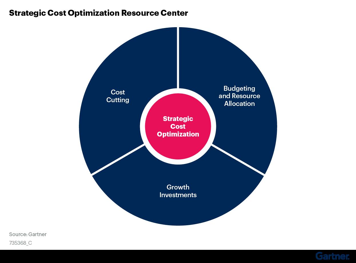 Figure 1. Strategic Cost Optimization Resource Center Overview